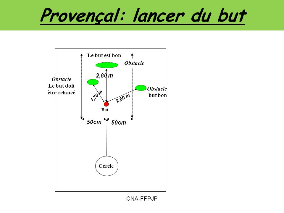 Provençal: lancer du but But Obstacle but bon Obstacle Le but doit être relancé Cercle Le but est bon 2,80 m 1,70 m 2,80 m 50cm CNA-FFPJP