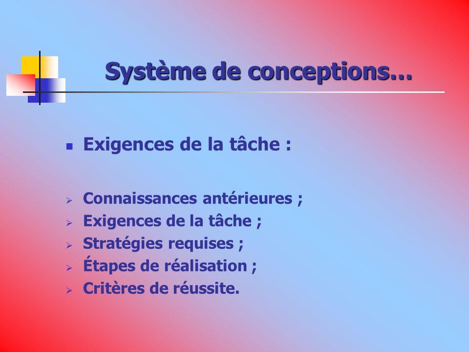 Système de conceptions… Exigences de la tâche : Connaissances antérieures ; Exigences de la tâche ; Stratégies requises ; Étapes de réalisation ; Critères de réussite.