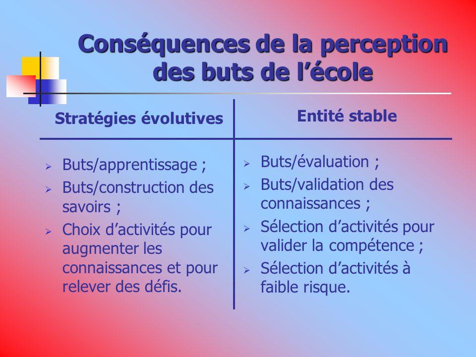 Conséquences de la perception des buts de lécole Stratégies évolutives Buts/apprentissage ; Buts/construction des savoirs ; Choix dactivités pour augmenter les connaissances et pour relever des défis.
