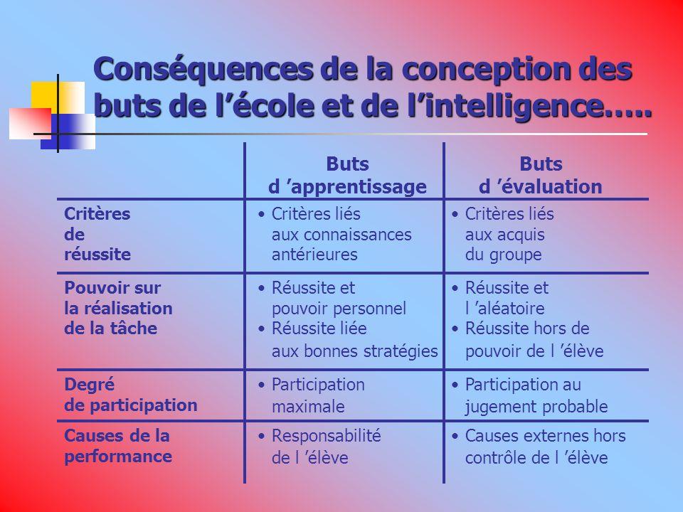 Conséquences de la conception des buts de lécole et de lintelligence…..