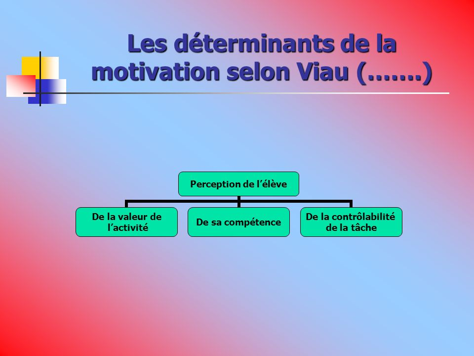 Indicateurs de la motivation Engagement cognitif Persévérance