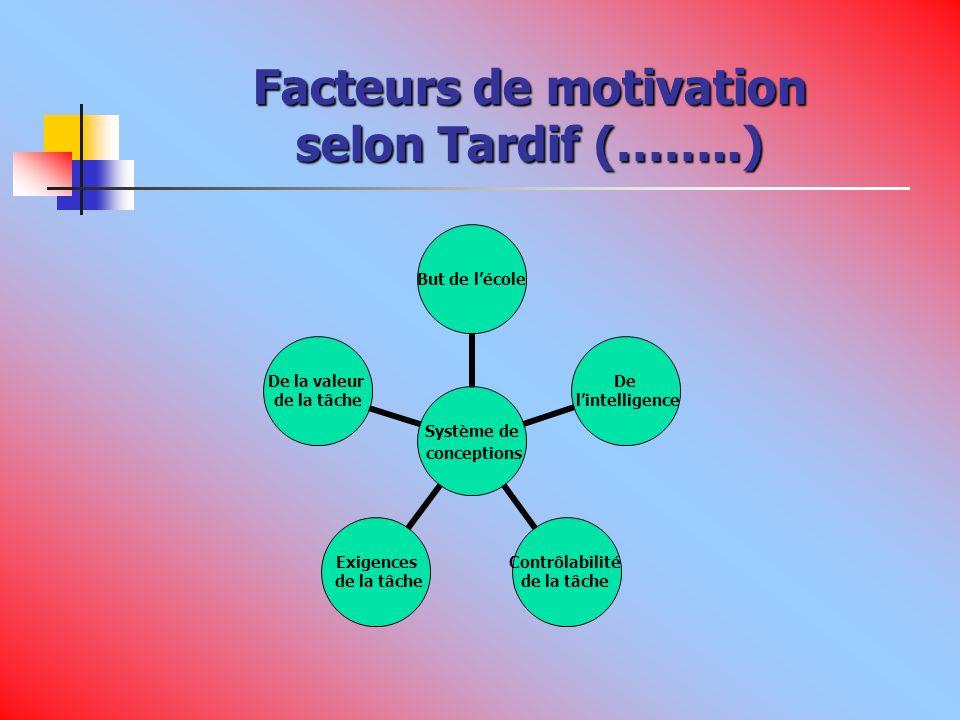 Facteurs de motivation selon Tardif (……..) Système de conceptions But de lécole De lintelligence Contrôlabilité de la tâche Exigences de la tâche De la valeur de la tâche
