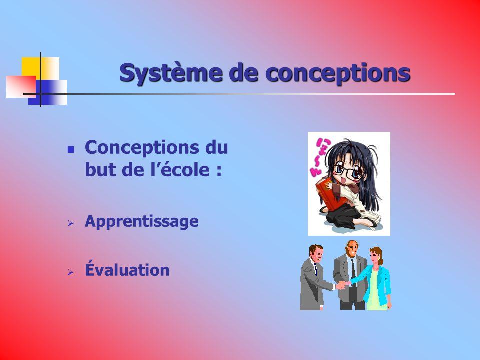Système de conceptions Conceptions du but de lécole : Apprentissage Évaluation