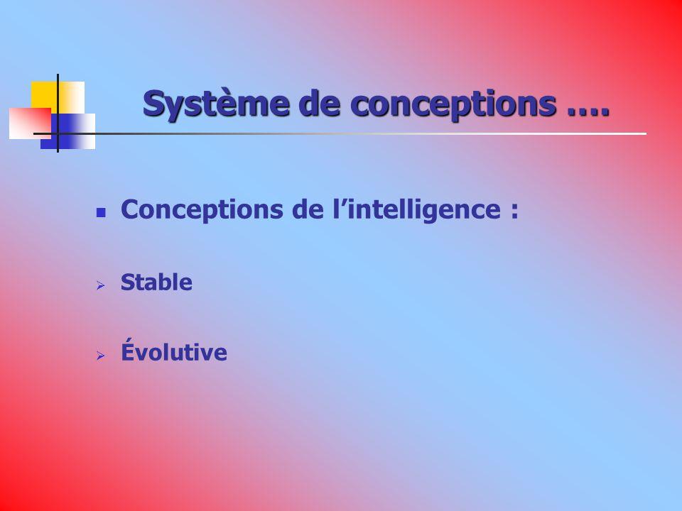 Système de conceptions …. Conceptions de lintelligence : Stable Évolutive