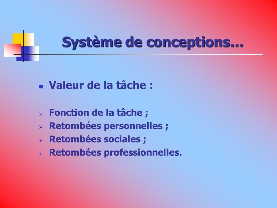 Système de conceptions… Valeur de la tâche : Fonction de la tâche ; Retombées personnelles ; Retombées sociales ; Retombées professionnelles.