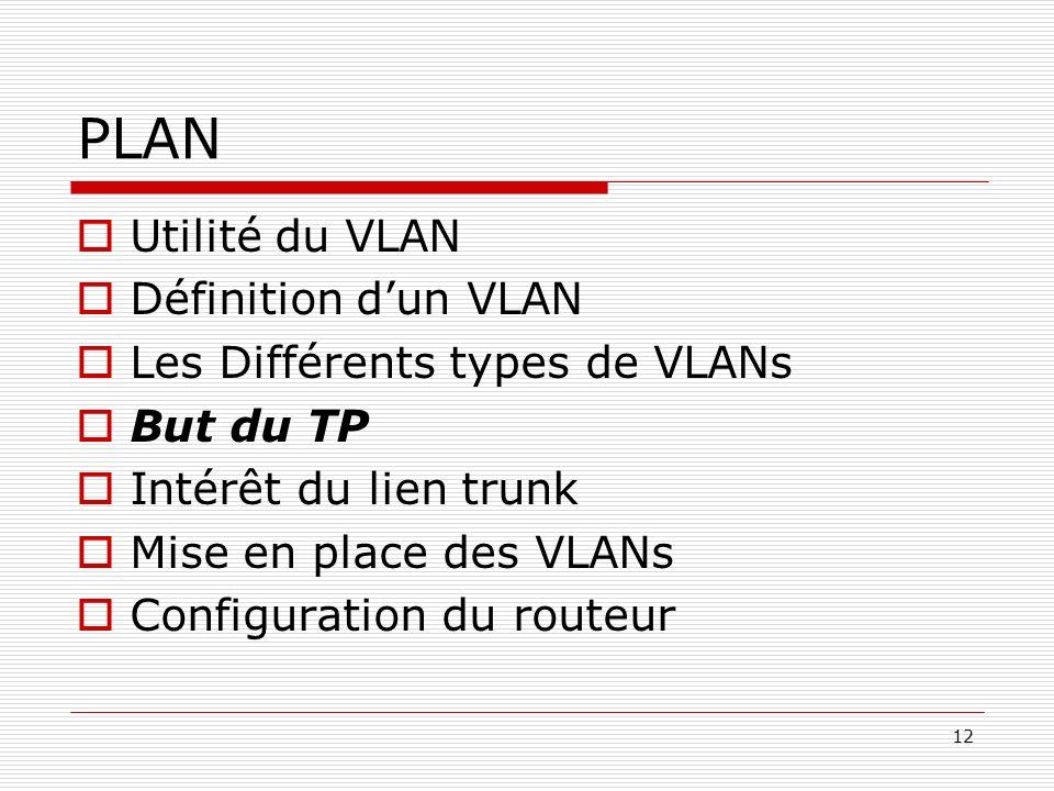 12 PLAN Utilité du VLAN Définition dun VLAN Les Différents types de VLANs But du TP Intérêt du lien trunk Mise en place des VLANs Configuration du rou