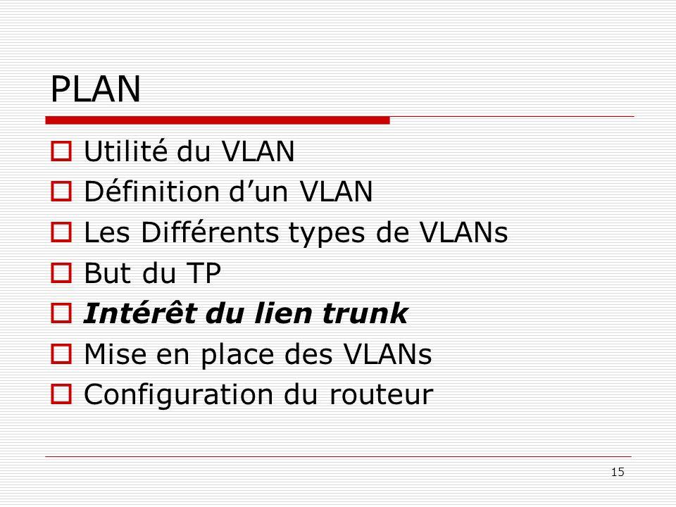 15 PLAN Utilité du VLAN Définition dun VLAN Les Différents types de VLANs But du TP Intérêt du lien trunk Mise en place des VLANs Configuration du rou
