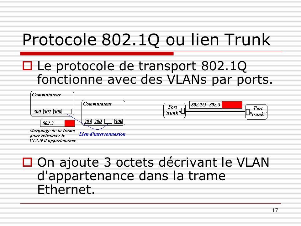 17 Protocole 802.1Q ou lien Trunk Le protocole de transport 802.1Q fonctionne avec des VLANs par ports. On ajoute 3 octets décrivant le VLAN d'apparte