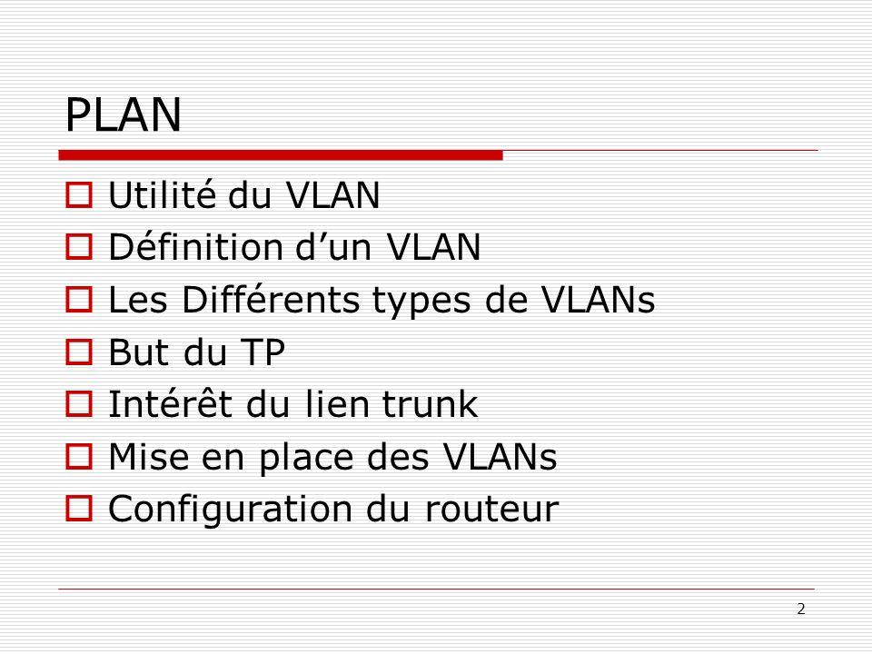 2 PLAN Utilité du VLAN Définition dun VLAN Les Différents types de VLANs But du TP Intérêt du lien trunk Mise en place des VLANs Configuration du rout