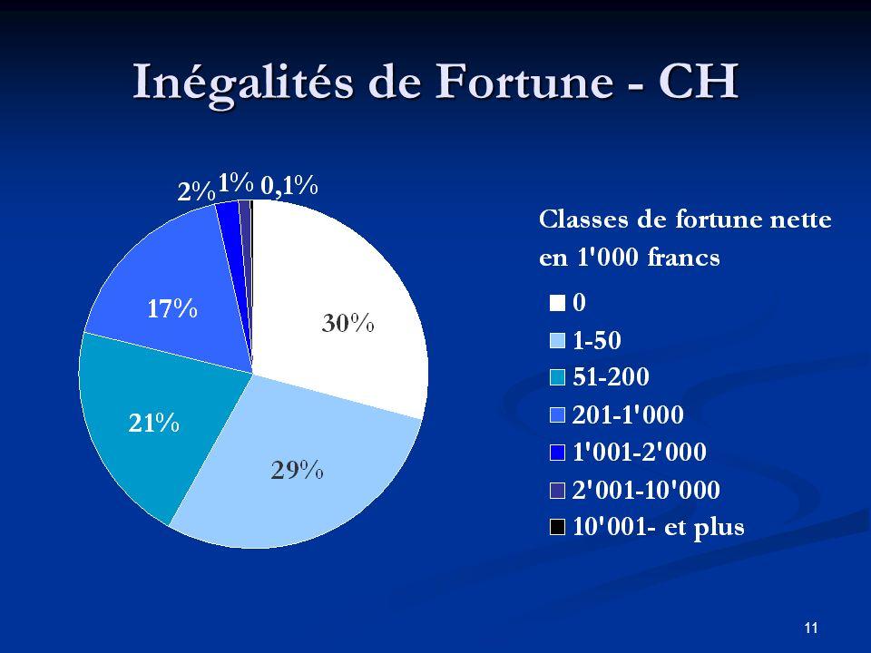 11 Inégalités de Fortune - CH