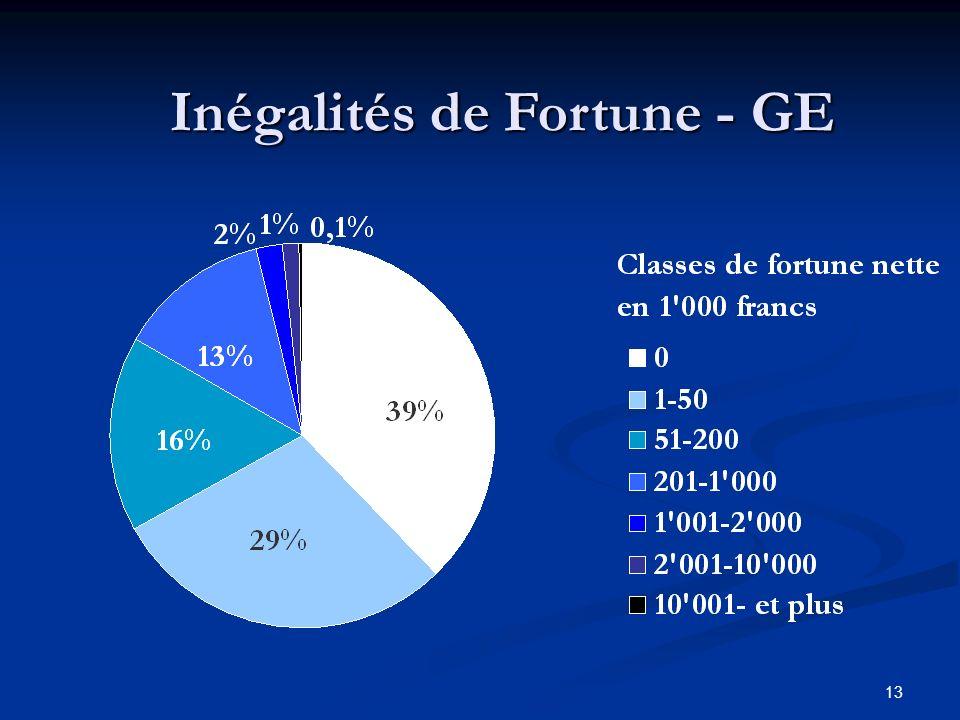 13 Inégalités de Fortune - GE