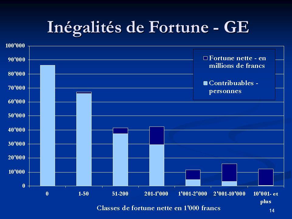 14 Inégalités de Fortune - GE