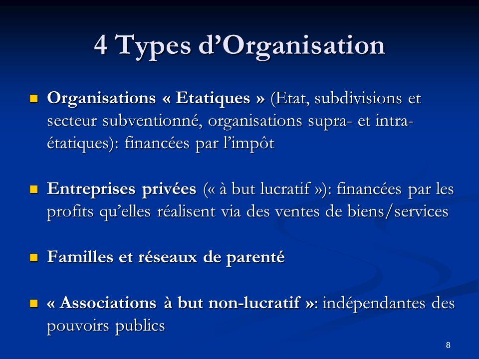 8 4 Types dOrganisation Organisations « Etatiques » (Etat, subdivisions et secteur subventionné, organisations supra- et intra- étatiques): financées par limpôt Organisations « Etatiques » (Etat, subdivisions et secteur subventionné, organisations supra- et intra- étatiques): financées par limpôt Entreprises privées (« à but lucratif »): financées par les profits quelles réalisent via des ventes de biens/services Entreprises privées (« à but lucratif »): financées par les profits quelles réalisent via des ventes de biens/services Familles et réseaux de parenté Familles et réseaux de parenté « Associations à but non-lucratif »: indépendantes des pouvoirs publics « Associations à but non-lucratif »: indépendantes des pouvoirs publics