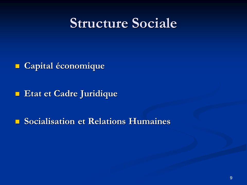9 Structure Sociale Capital économique Capital économique Etat et Cadre Juridique Etat et Cadre Juridique Socialisation et Relations Humaines Socialisation et Relations Humaines