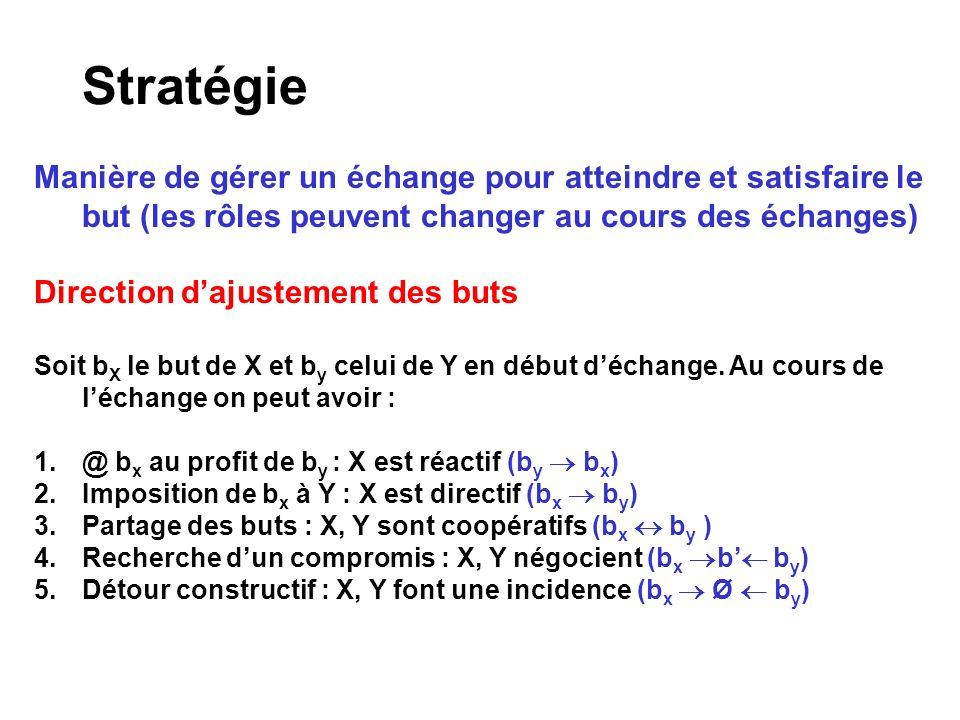 Stratégie Manière de gérer un échange pour atteindre et satisfaire le but (les rôles peuvent changer au cours des échanges) Direction dajustement des buts Soit b X le but de X et b y celui de Y en début déchange.