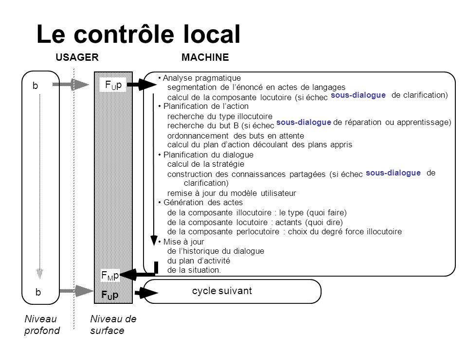 Le contrôle local USAGER MACHINE b b FUpFUp Niveau profond Niveau de surface cycle suivant Analyse pragmatique segmentation de lénoncé en actes de lan
