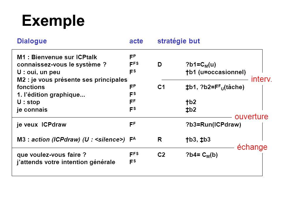 Exemple M1 : Bienvenue sur ICPtalkF P connaissez-vous le système ? F FS D?b1=C M (u) U : oui, un peuF S b1 (u=occasionnel) M2 : je vous présente ses p