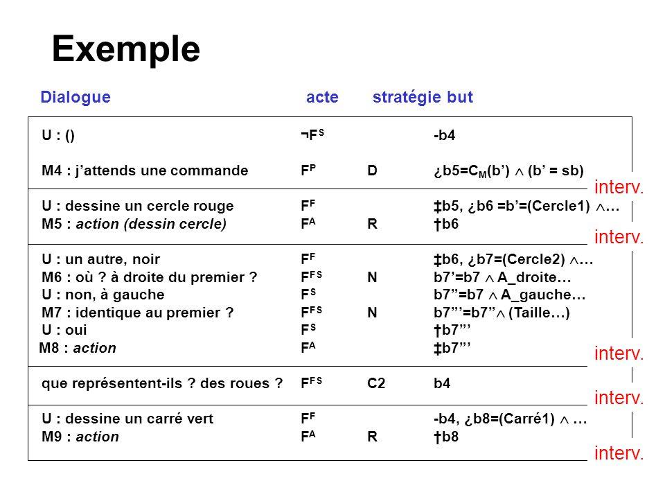 Exemple U : ()¬F S -b4 M4 : jattends une commande F P D¿b5=C M (b) (b = sb) U : dessine un cercle rougeF F b5, ¿b6 =b=(Cercle1) … M5 : action (dessin cercle)F A Rb6 U : un autre, noirF F b6, ¿b7=(Cercle2) … M6 : où .