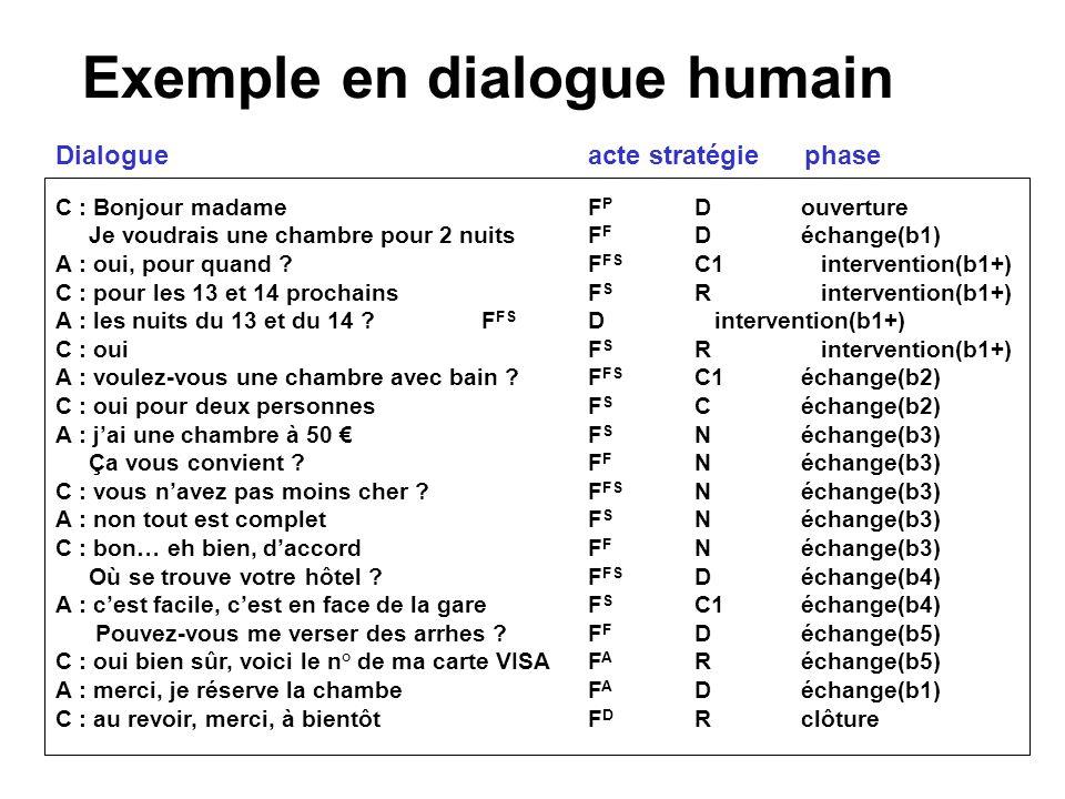 Exemple en dialogue humain C : Bonjour madameF P Douverture Je voudrais une chambre pour 2 nuits F F Déchange(b1) A : oui, pour quand ?F FS C1 intervention(b1+) C : pour les 13 et 14 prochains F S R intervention(b1+) A : les nuits du 13 et du 14 ?F FS D intervention(b1+) C : oui F S R intervention(b1+) A : voulez-vous une chambre avec bain ?F FS C1échange(b2) C : oui pour deux personnesF S Céchange(b2) A : jai une chambre à 50 F S Néchange(b3) Ça vous convient ?F F Néchange(b3) C : vous navez pas moins cher ?F FS Néchange(b3) A : non tout est completF S Néchange(b3) C : bon… eh bien, daccordF F Néchange(b3) Où se trouve votre hôtel .