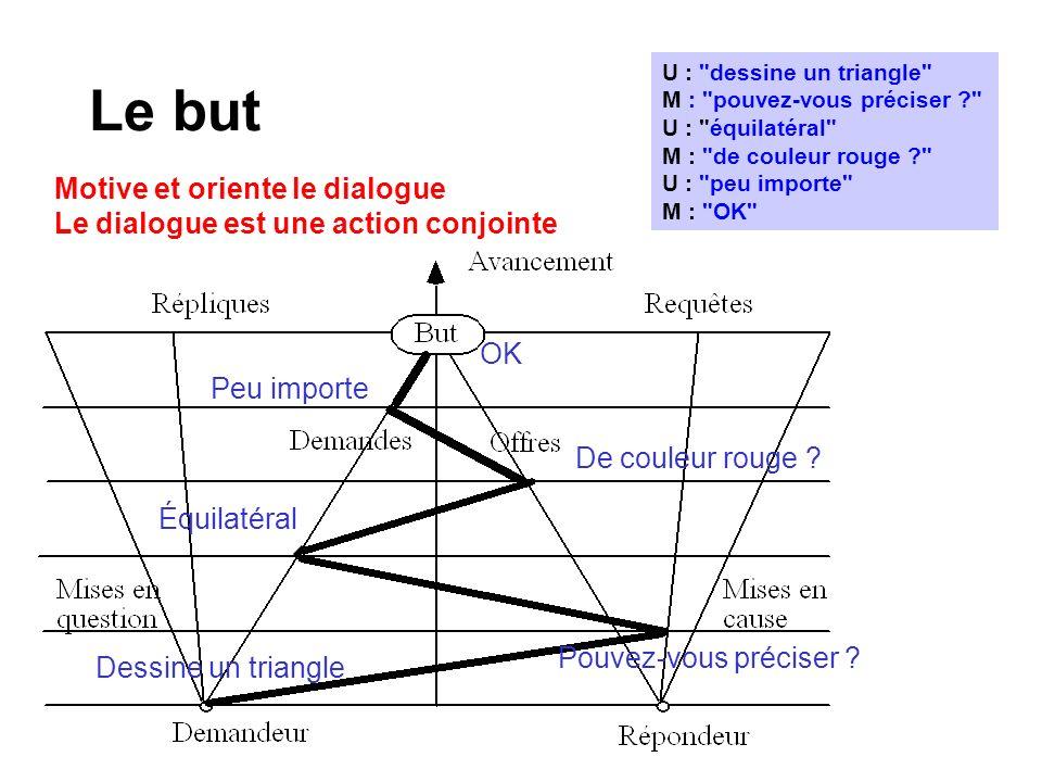 Le but Motive et oriente le dialogue Le dialogue est une action conjointe U : dessine un triangle M : pouvez-vous préciser ? U : équilatéral M : de couleur rouge ? U : peu importe M : OK Dessine un triangle Pouvez-vous préciser .
