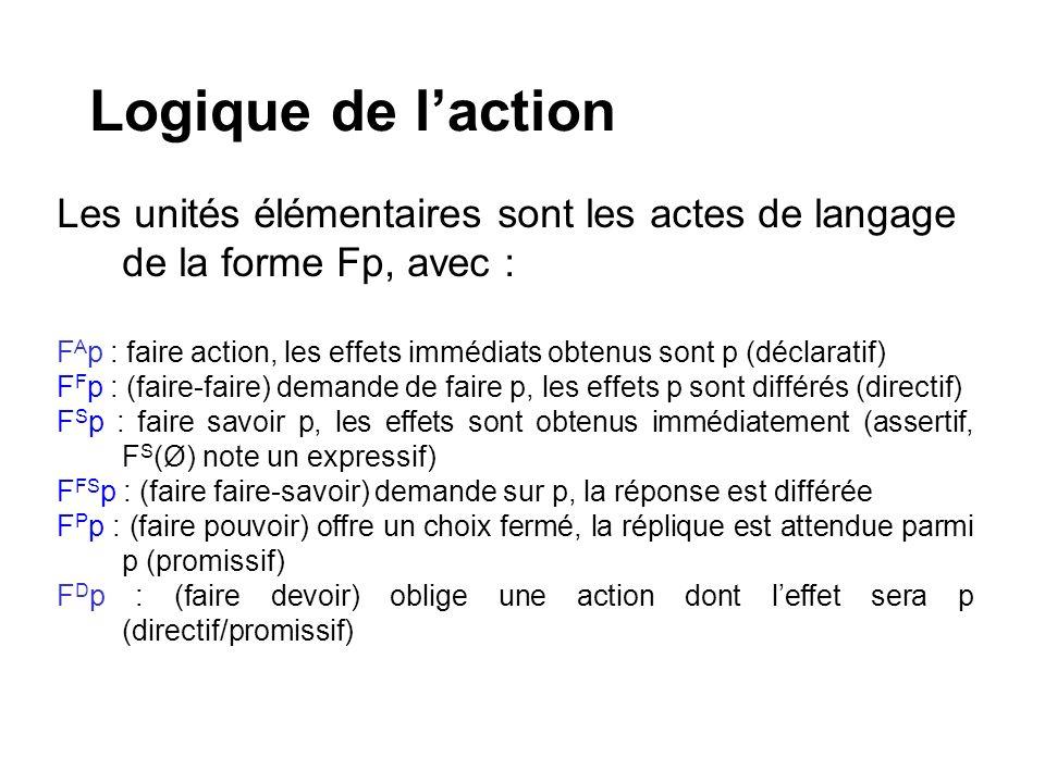Logique de laction Les unités élémentaires sont les actes de langage de la forme Fp, avec : F A p : faire action, les effets immédiats obtenus sont p (déclaratif) F F p : (faire-faire) demande de faire p, les effets p sont différés (directif) F S p : faire savoir p, les effets sont obtenus immédiatement (assertif, F S (Ø) note un expressif) F FS p : (faire faire-savoir) demande sur p, la réponse est différée F P p : (faire pouvoir) offre un choix fermé, la réplique est attendue parmi p (promissif) F D p : (faire devoir) oblige une action dont leffet sera p (directif/promissif)