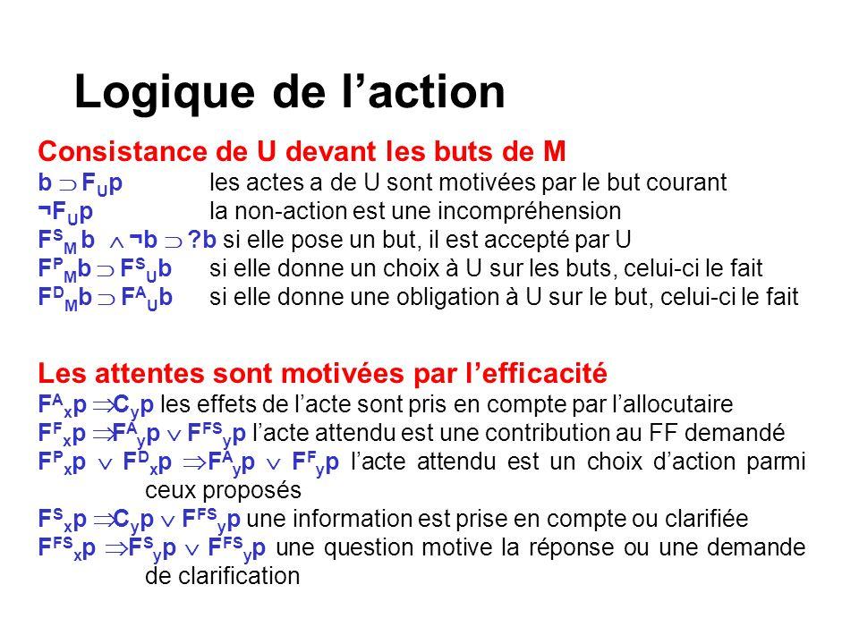 Logique de laction Consistance de U devant les buts de M b F U ples actes a de U sont motivées par le but courant ¬F U pla non-action est une incompré