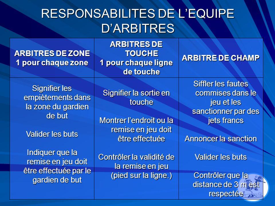 RESPONSABILITES DE LEQUIPE DARBITRES ARBITRES DE ZONE 1 pour chaque zone ARBITRES DE TOUCHE 1 pour chaque ligne de touche ARBITRE DE CHAMP Signifier l