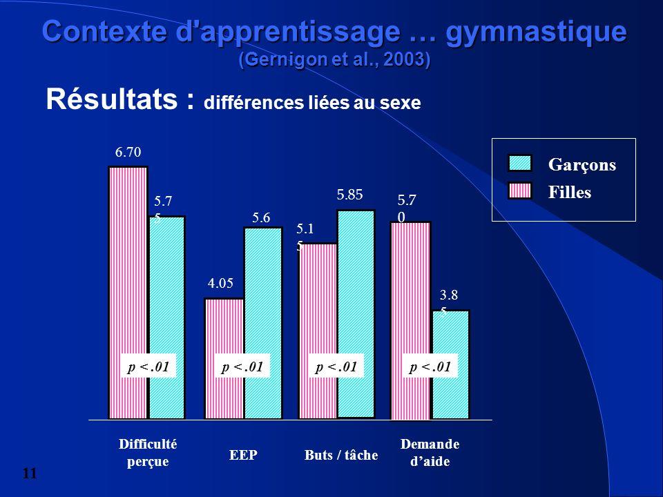 11 p <.01 Difficulté perçue 4.05 5.6 6.70 5.7 5 5.1 5 5.85 EEPButs / tâche Demande daide 3.8 5 5.7 0 Résultats : différences liées au sexe Contexte d apprentissage … gymnastique (Gernigon et al., 2003) p <.01 Garçons Filles
