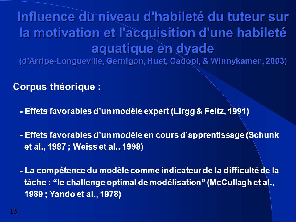 13 Influence du niveau d habileté du tuteur sur la motivation et l acquisition d une habileté aquatique en dyade (d Arripe-Longueville, Gernigon, Huet, Cadopi, & Winnykamen, 2003) Corpus théorique : - Effets favorables dun modèle expert (Lirgg & Feltz, 1991) - Effets favorables dun modèle en cours dapprentissage (Schunk et al., 1987 ; Weiss et al., 1998) - La compétence du modèle comme indicateur de la difficulté de la tâche : le challenge optimal de modélisation (McCullagh et al., 1989 ; Yando et al., 1978)