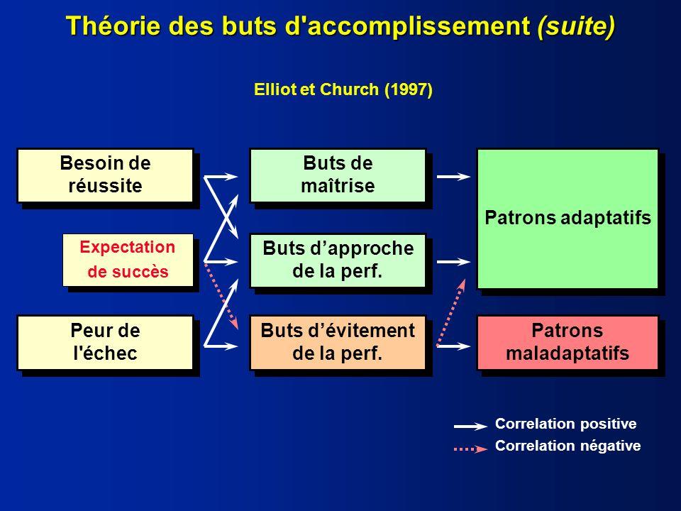 Elliot et Church (1997) Buts dapproche de la perf.