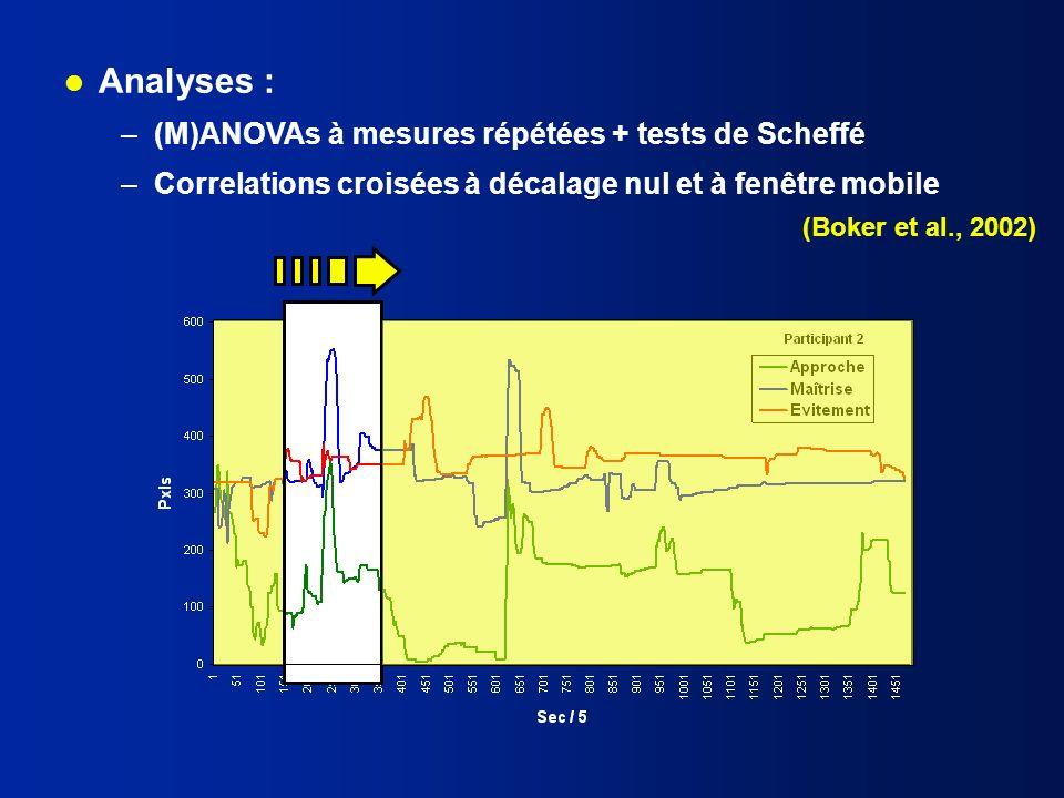 l Analyses : –(M)ANOVAs à mesures répétées + tests de Scheffé –Correlations croisées à décalage nul et à fenêtre mobile (Boker et al., 2002)