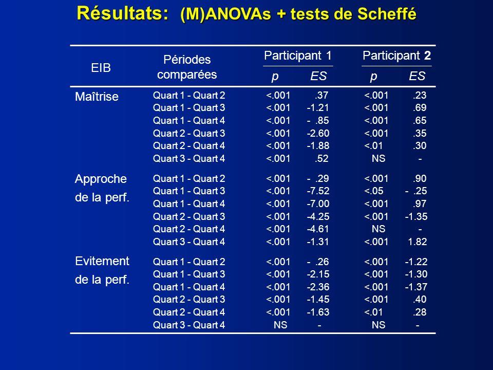 Résultats: (M)ANOVAs + tests de Scheffé Maîtrise Approche de la perf.