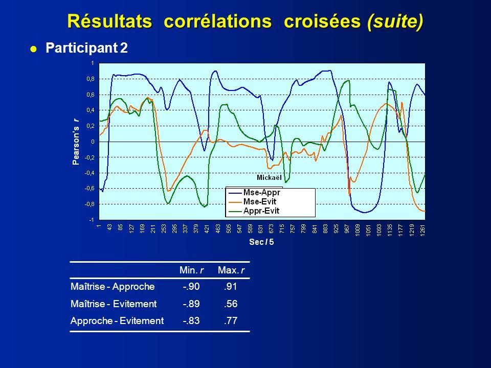Résultats corrélations croisées (suite) Maîtrise - Approche-.90.91 Maîtrise - Evitement-.89.56 Approche - Evitement-.83.77 Min.