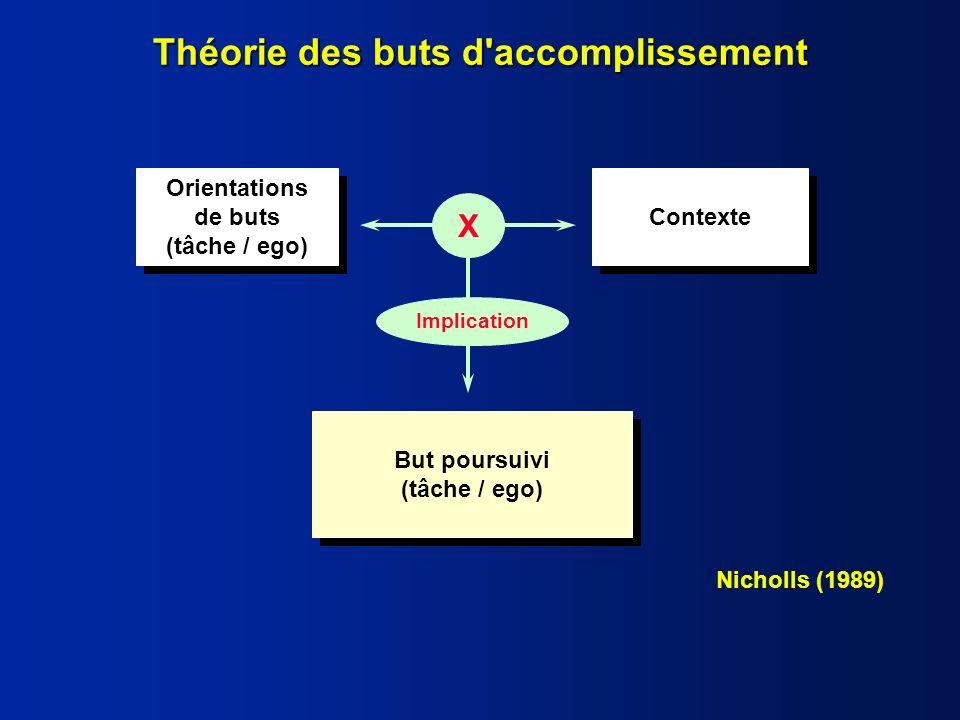 16 Discussion : - Influence favorable de pairs compétents sur le sentiment dauto efficacité et les performances de novices (Lirgg & Feltz, 1991 ; Tutge et al., 1996).