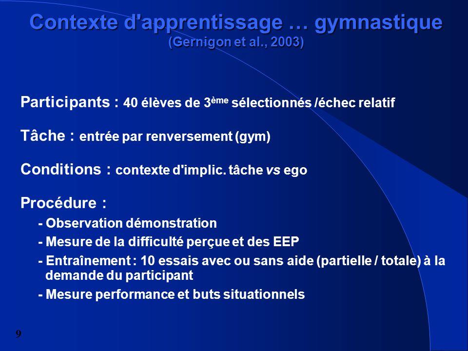 9 Contexte d apprentissage … gymnastique (Gernigon et al., 2003) Participants : 40 élèves de 3 ème sélectionnés /échec relatif Tâche : entrée par renversement (gym) Conditions : contexte d implic.