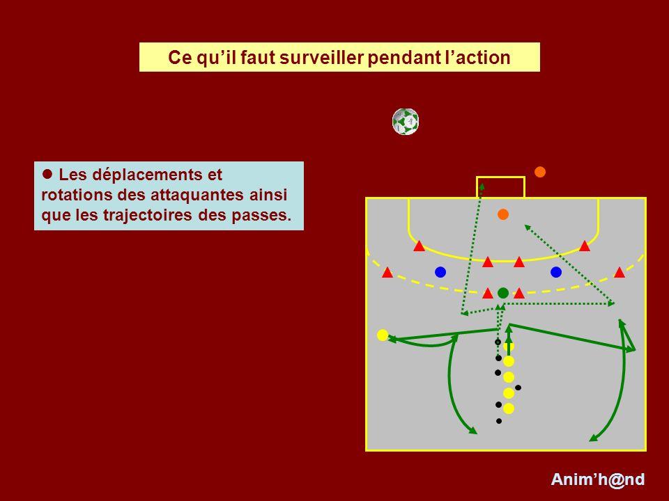 Les déplacements et rotations des attaquantes ainsi que les trajectoires des passes.