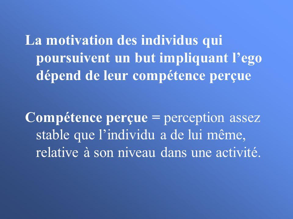 La motivation des individus qui poursuivent un but impliquant lego dépend de leur compétence perçue Compétence perçue = perception assez stable que li