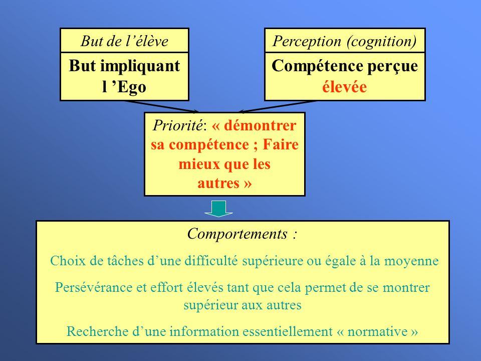 But de lélève But impliquant l Ego Perception (cognition) Compétence perçue élevée Priorité: « démontrer sa compétence ; Faire mieux que les autres »