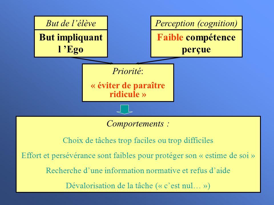 But de lélève But impliquant l Ego Perception (cognition) Faible compétence perçue Priorité: « éviter de paraître ridicule » Comportements : Choix de