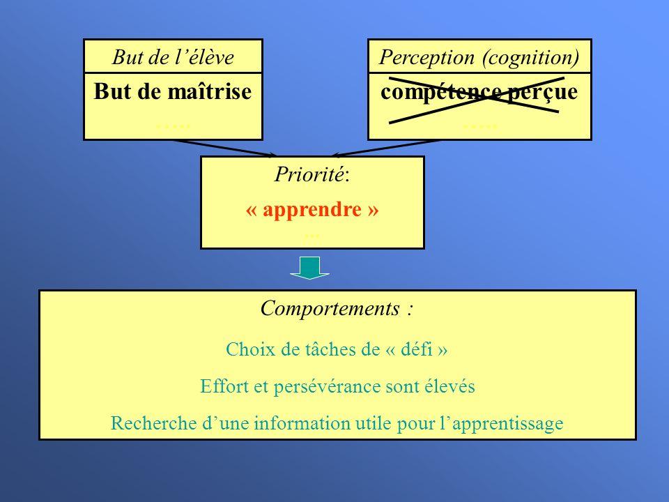 But de lélève But de maîtrise ….. Priorité: « apprendre »... Comportements : Choix de tâches de « défi » Effort et persévérance sont élevés Recherche