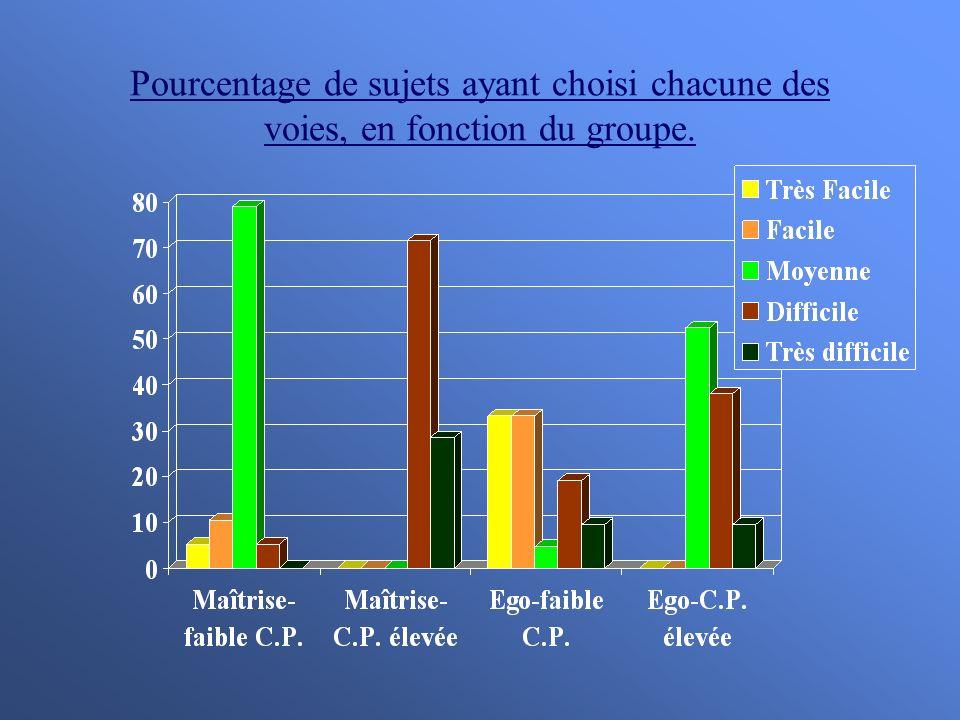 Pourcentage de sujets ayant choisi chacune des voies, en fonction du groupe.