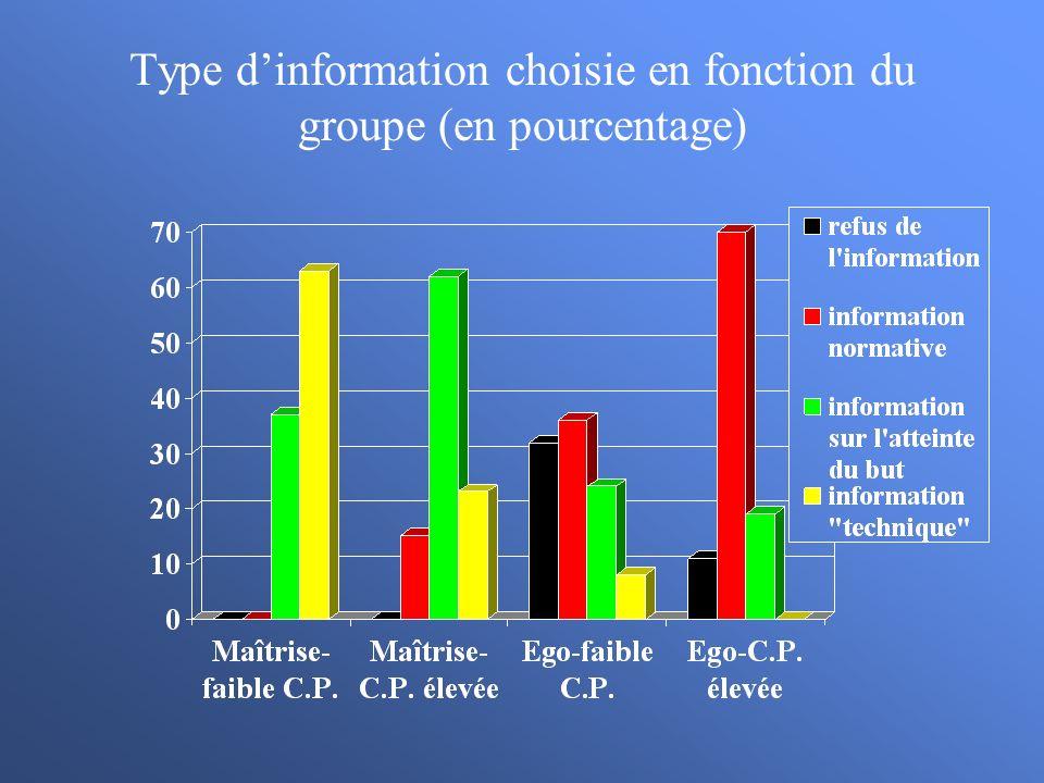 Type dinformation choisie en fonction du groupe (en pourcentage)
