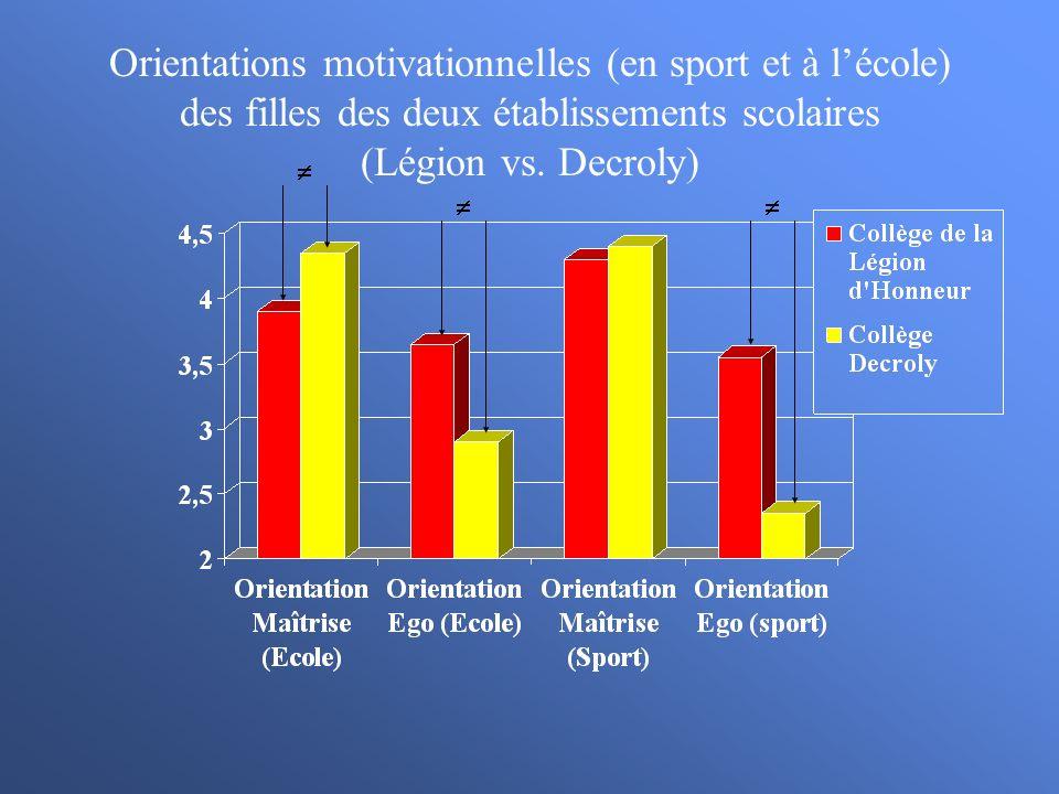 Orientations motivationnelles (en sport et à lécole) des filles des deux établissements scolaires (Légion vs. Decroly)