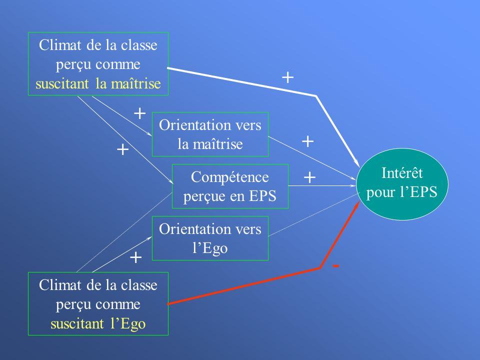Climat de la classe perçu comme suscitant la maîtrise Climat de la classe perçu comme suscitant lEgo Intérêt pour lEPS Orientation vers la maîtrise Or