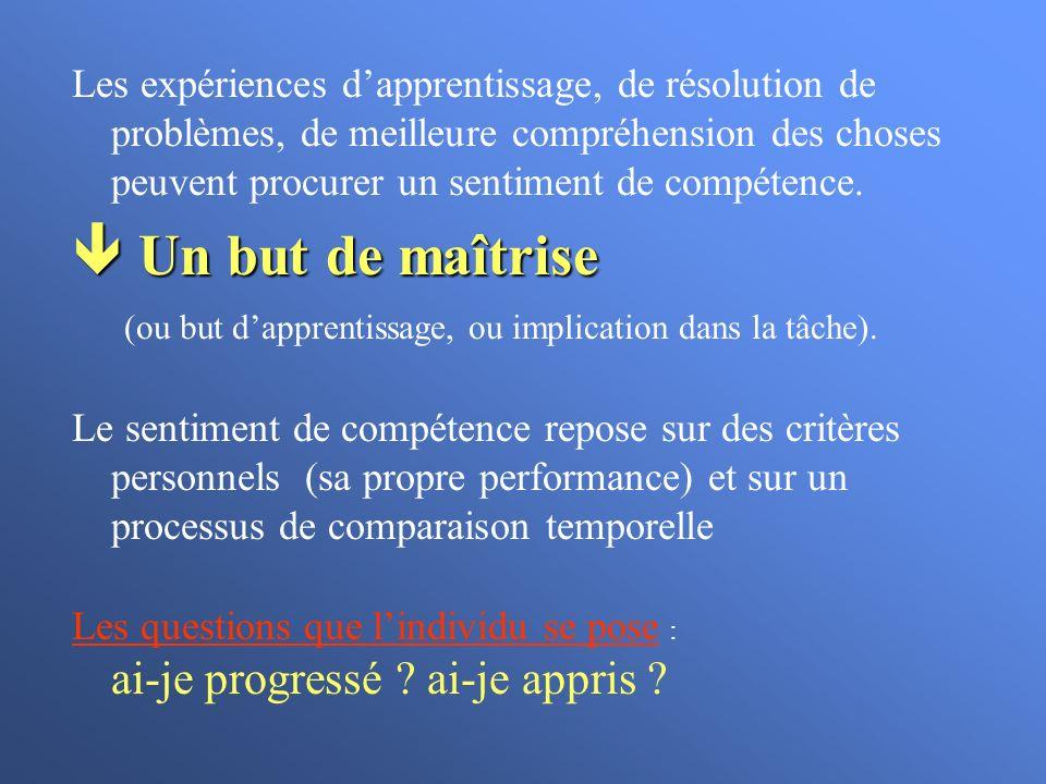 Donner des feedbacks sur les progrès réalisés Connaissance des résultats (FB) Sans Feedback FB Sans FB But difficile But Vague