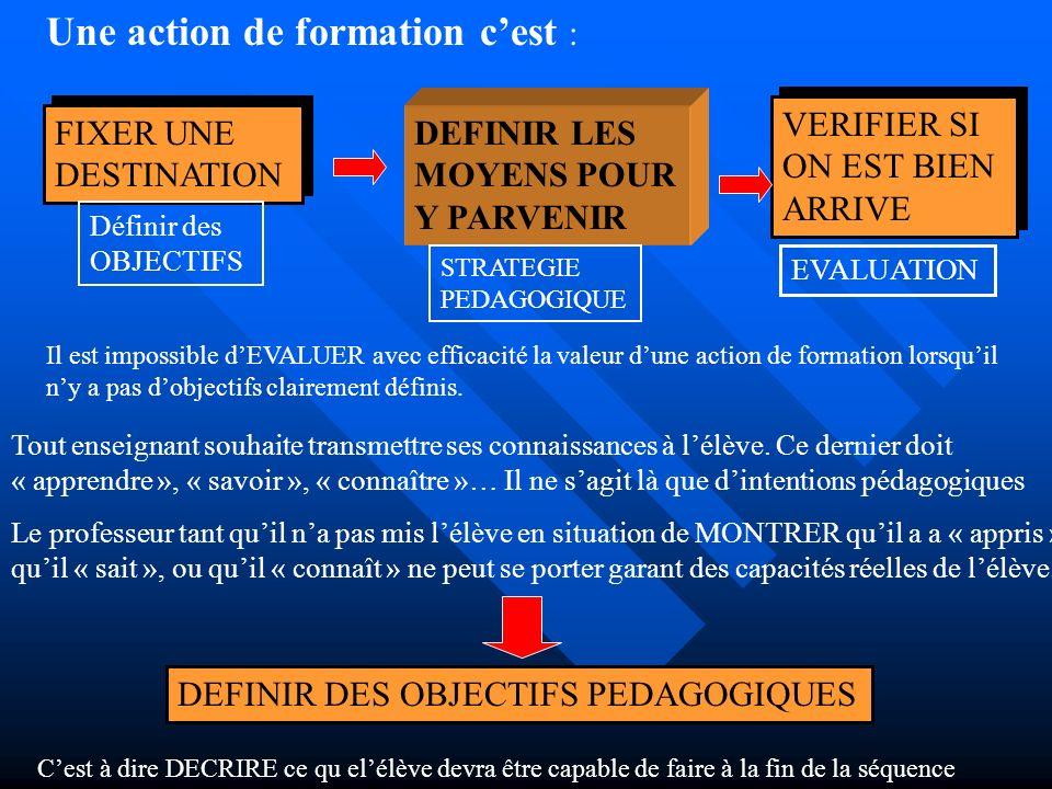 Une action de formation cest : FIXER UNE DESTINATION FIXER UNE DESTINATION DEFINIR LES MOYENS POUR Y PARVENIR VERIFIER SI ON EST BIEN ARRIVE VERIFIER