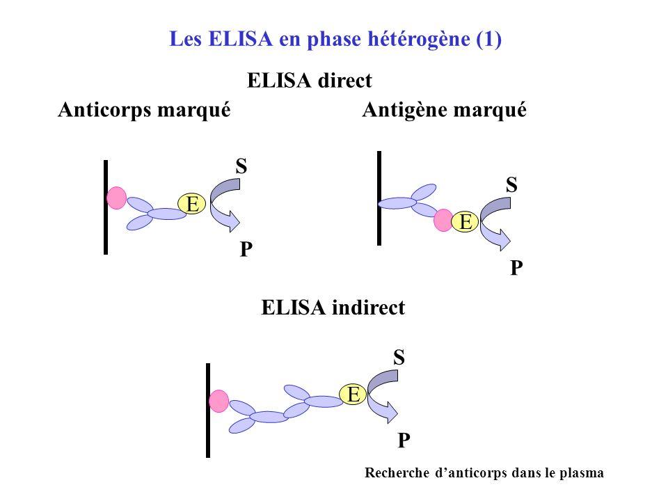Les ELISA en phase homogène E E Antigène présent dans léchantillon Antigène absent de léchantillon S P S P