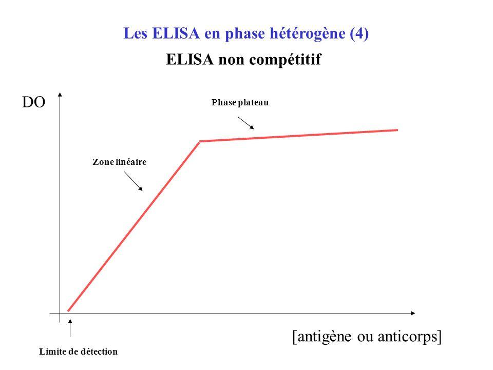 Les ELISA en phase hétérogène (3) ELISA sandwich (2) Immunocapture : détection danticorps spécifiques E S P E S P