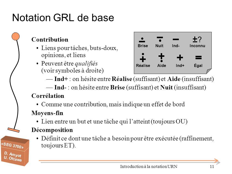 Introduction à la notation URN11 Notation GRL de base Contribution Liens pour tâches, buts-doux, opinions, et liens Peuvent être qualifiés (voir symbo