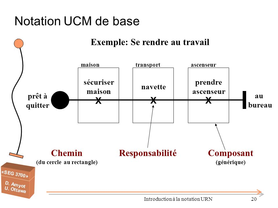 Introduction à la notation URN20 Notation UCM de base Exemple: Se rendre au travail sécuriser maison X X navette X prendre ascenseur prêt à quitter au bureau maisontransportascenseur ResponsabilitéChemin (du cercle au rectangle) Composant (générique)
